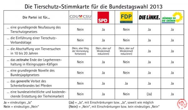 Bundestagswahl_Tabelle_800